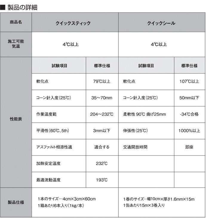 クイックシール製品の詳細